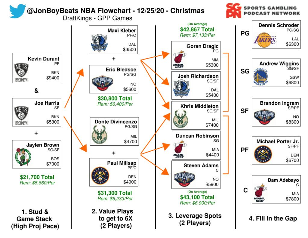 NBA Christmas DFS Flowchart