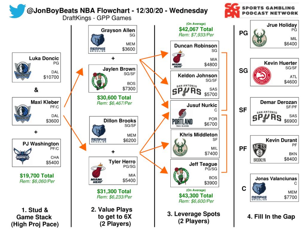 NBA DFS Flowchart 12/30 - DraftKings GPP