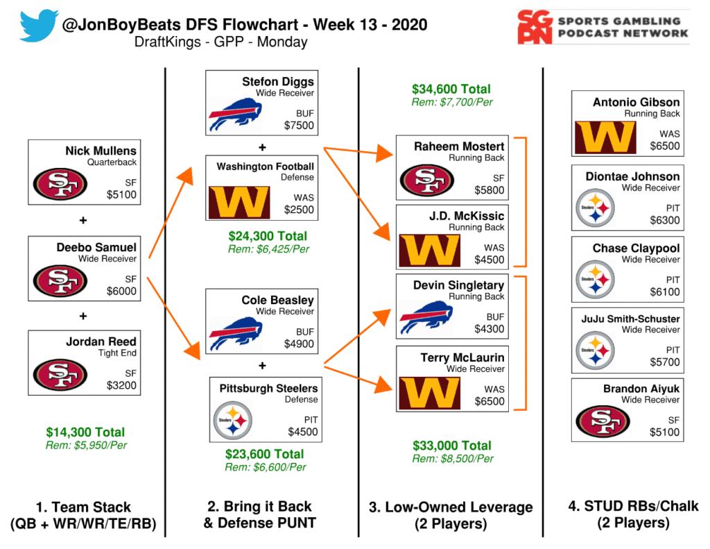 NFL DFS Flowchart Monday Night Football Week 13