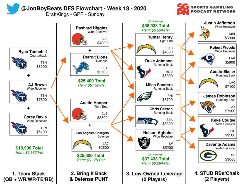 Nfl Dfs Flowchart Week 13 Draftkings Gpp Sports Gambling Podcast