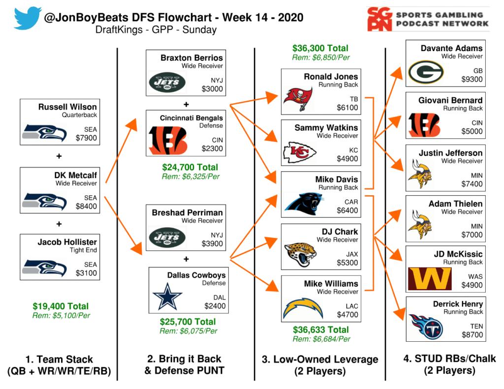 NFL DFS Flowchart Week 14 DraftKings GPP
