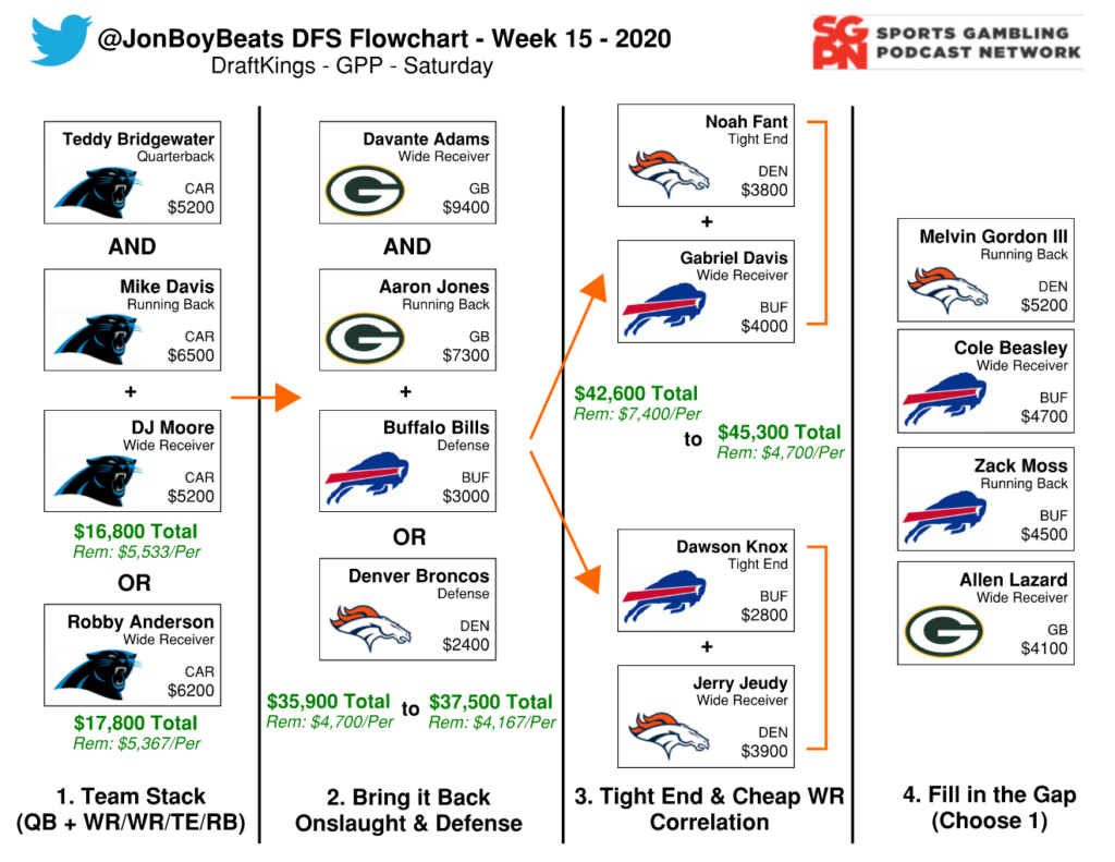 NFL DFS Flowchart Week 15 Saturday DraftKings GPP