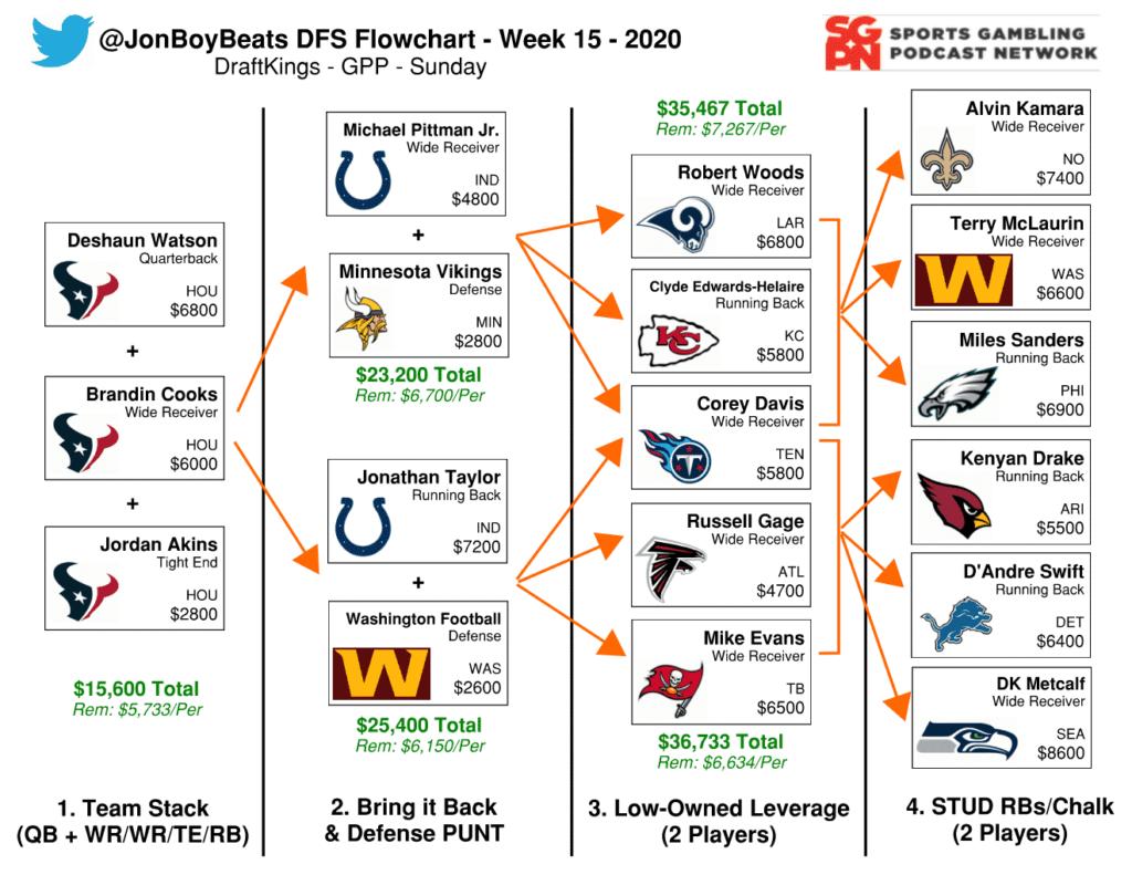 NFL DFS Flowchart Week 15 DraftKings GPP