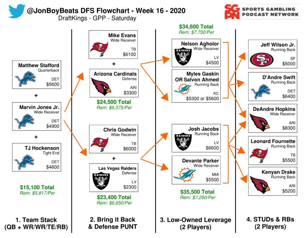 NFL DFS Flowchart Week 16 Saturday DraftKings GPP