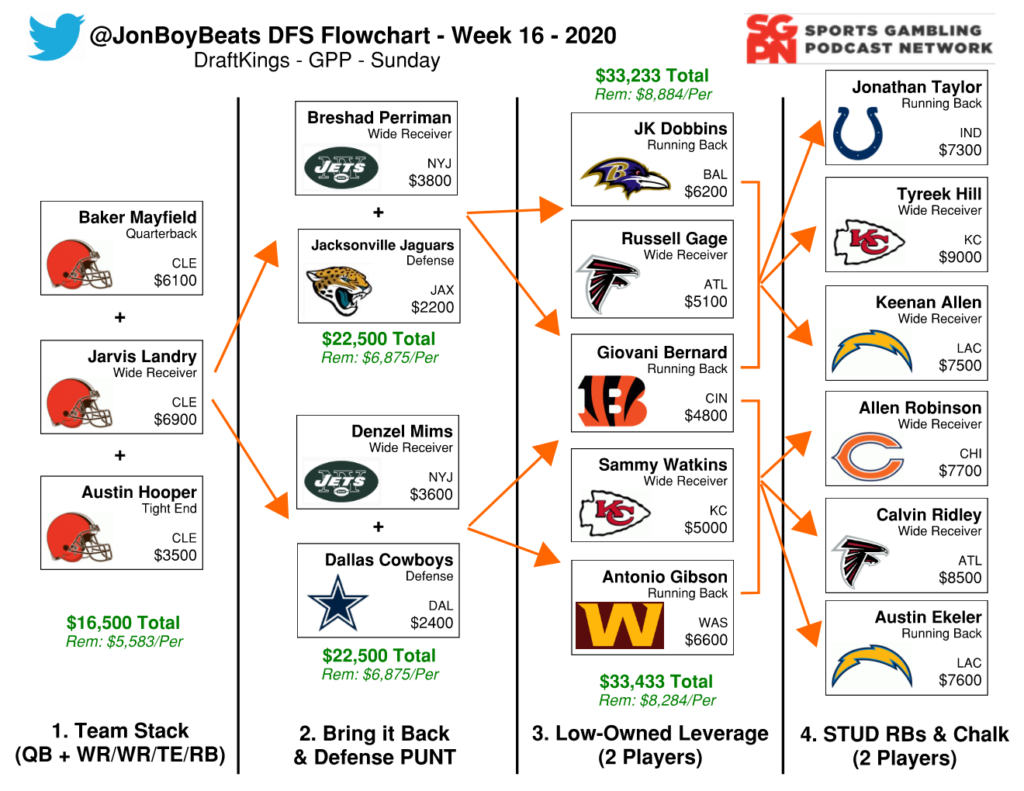 NFL DFS Flowchart Week 16 DraftKings GPP