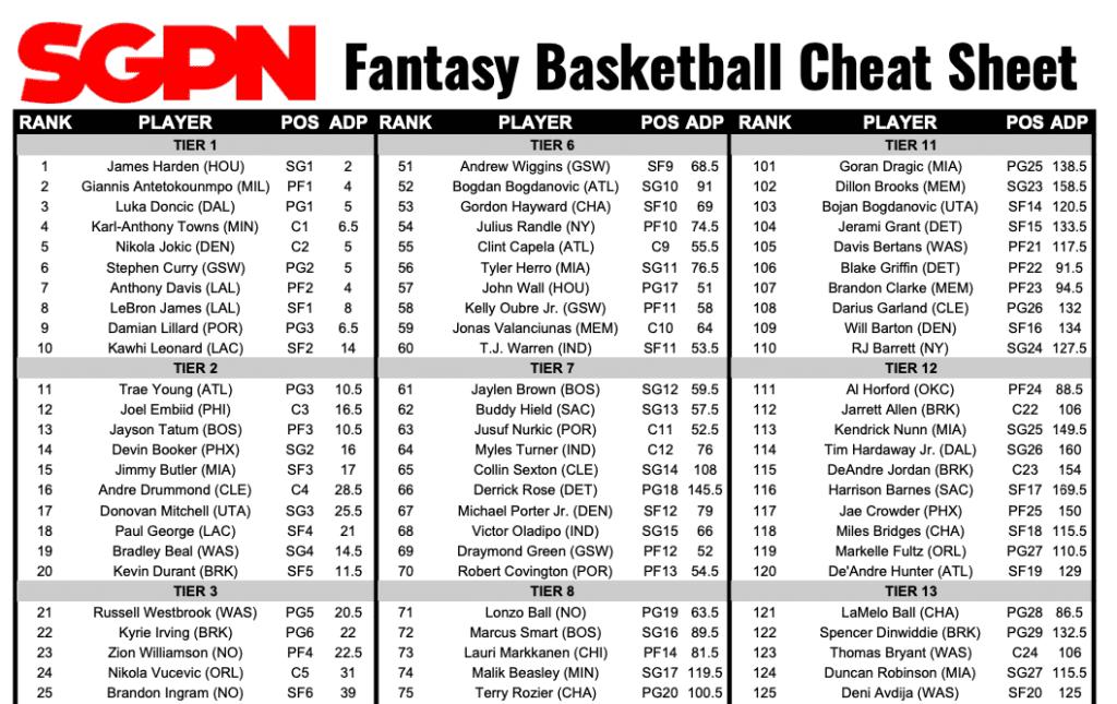 Fantasy Basketball Rankings 2021