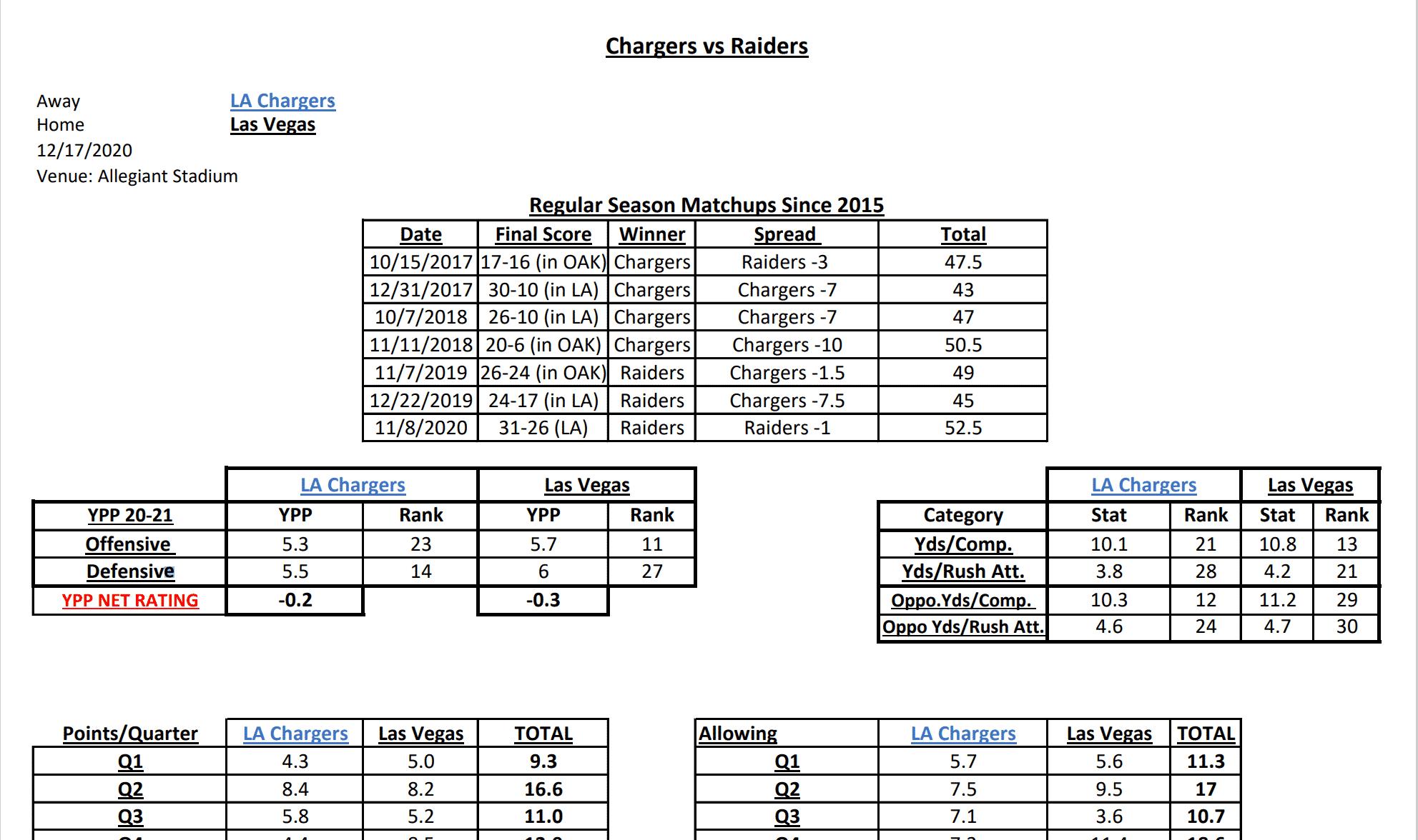 NFL Week 15 Gambling Stats Cheat Sheet and Best Bets