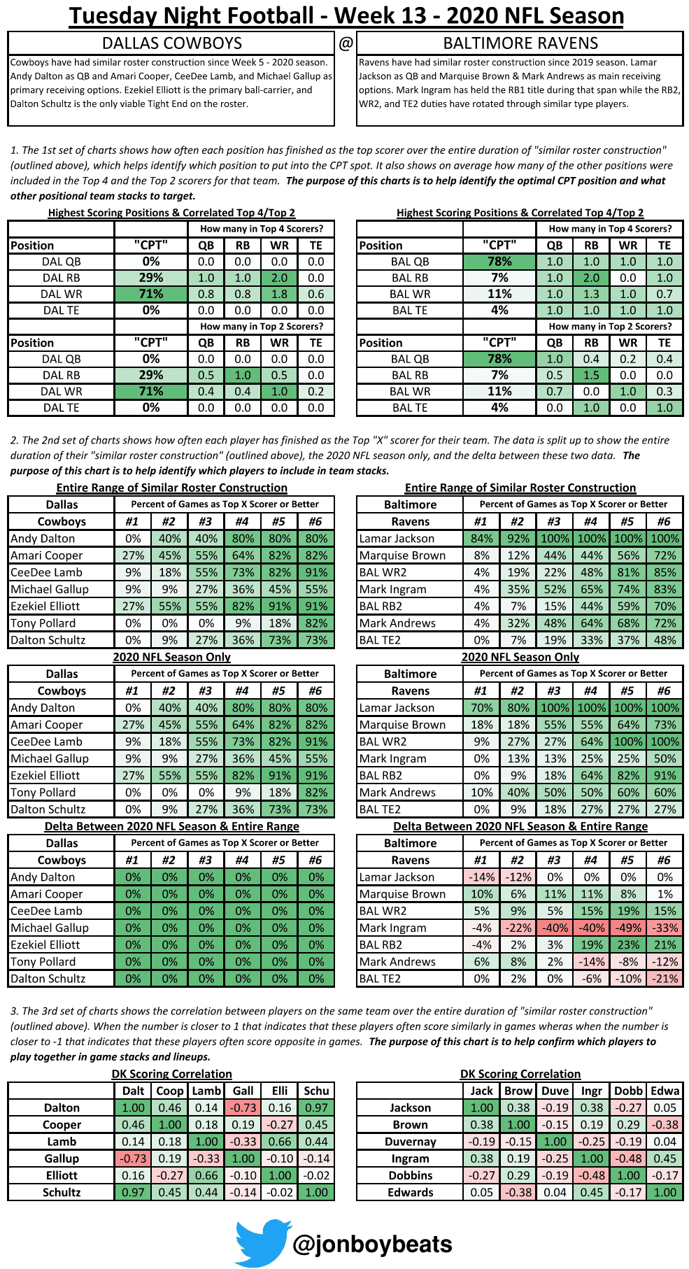 DraftKings Showdown Picks Worksheet: Cowboys at Ravens