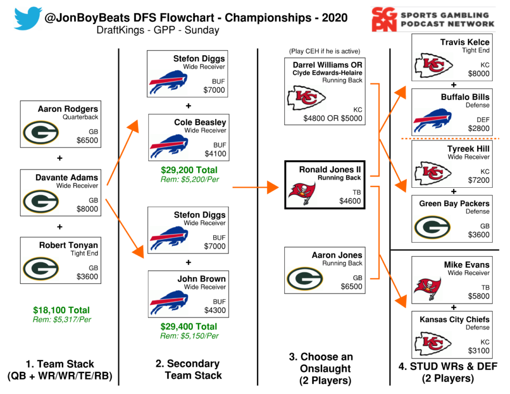 NFL DFS Flowchart Conference Championships – DraftKings GPP