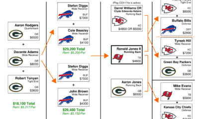 NFL DFS Flowchart Conference Championships – DraftKings GPP