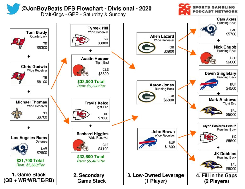 NFL DFS Flowchart Divisional Playoff Weekend - DraftKings GPP