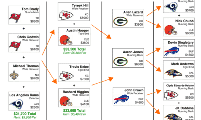 NFL DFS Flowchart Divisional Playoff Weekend - DraftKings GPP