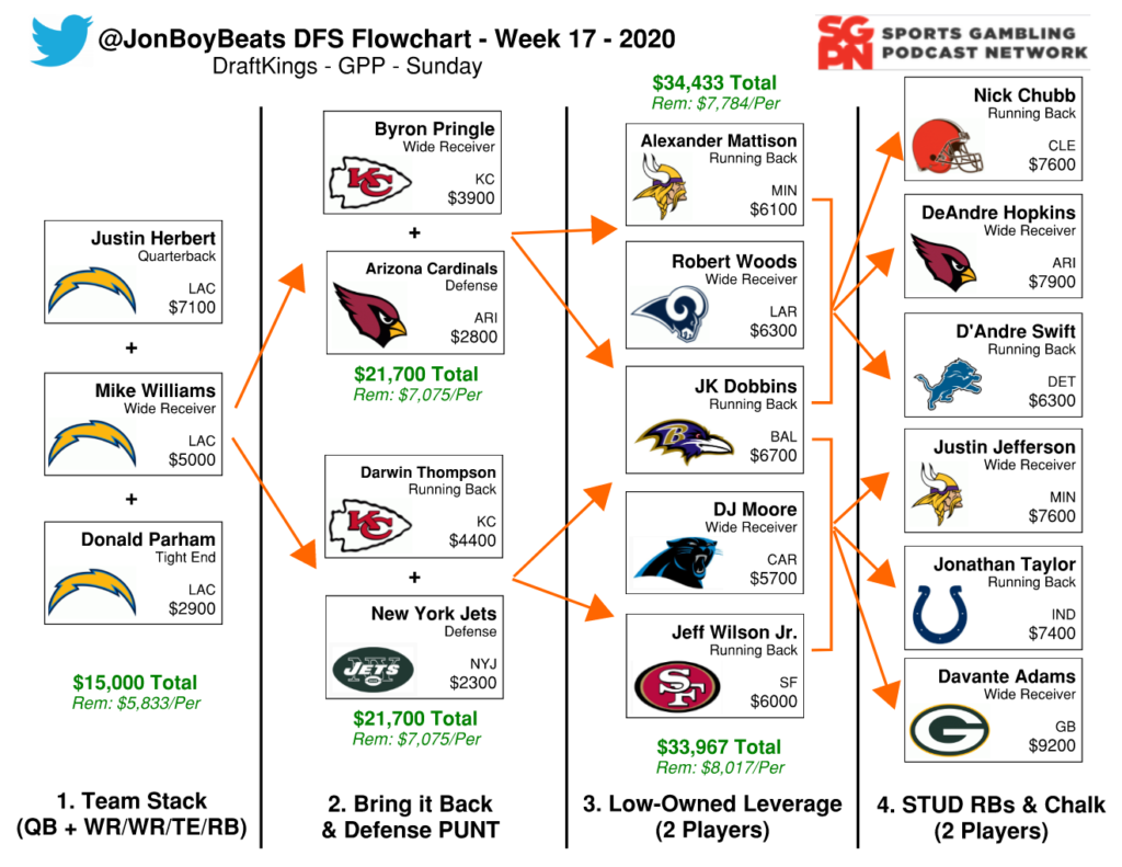 NFL DFS Flowchart Week 17 DraftKings GPP