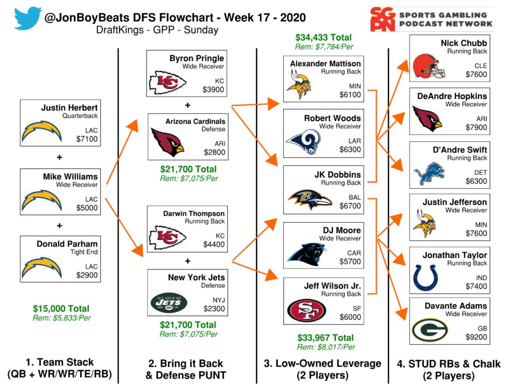 NFL DFS Flowchart Week 17 DraftKings GPP
