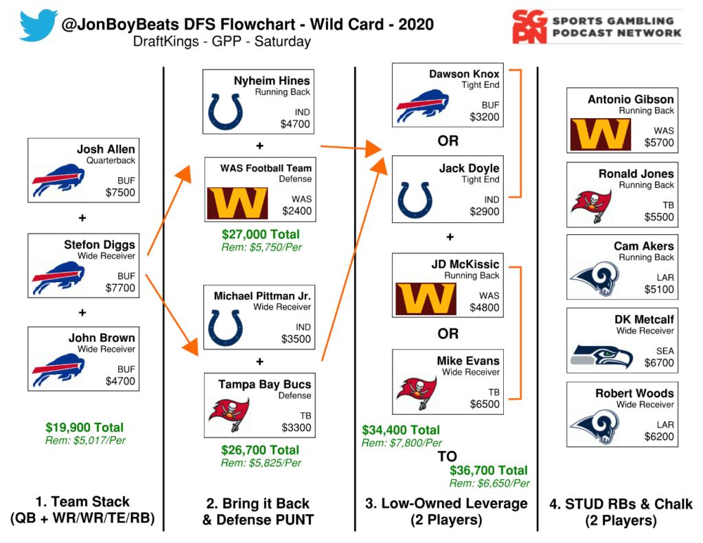 NFL DFS Flowchart Wild Card Weekend (Double Feature) DraftKings GPP