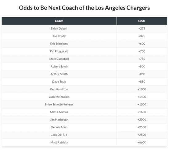 NFL Coaching Hire Odds
