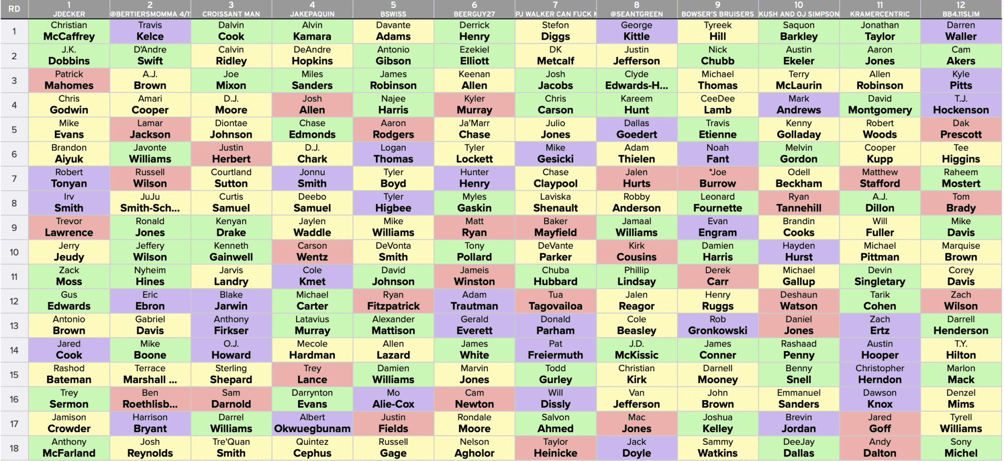 ffpc best ball draft 3 - fantasy football podcast