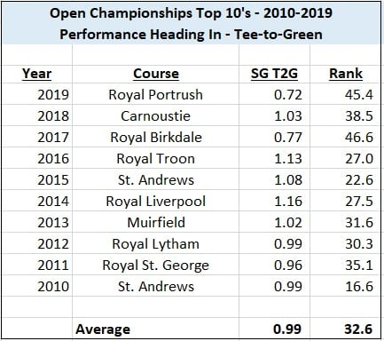 The 149th Open Championship Preview and Betting Strategies