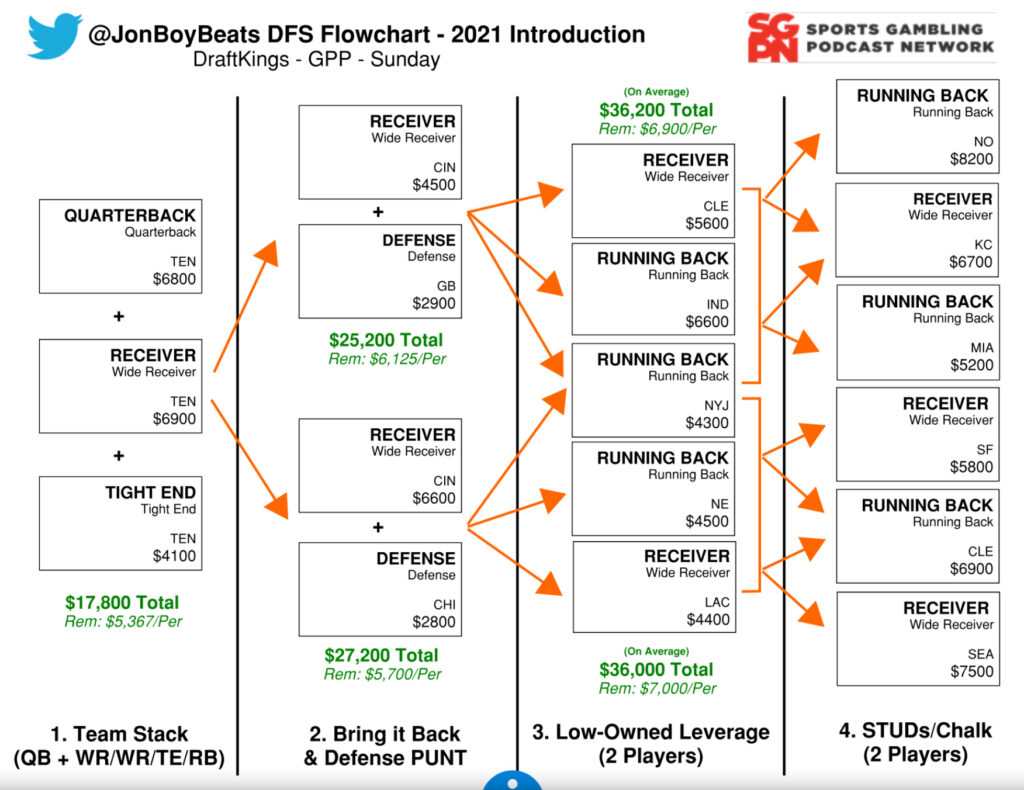 The Flowchart 2021 Introduction - DraftKings NFL DFS Strategy