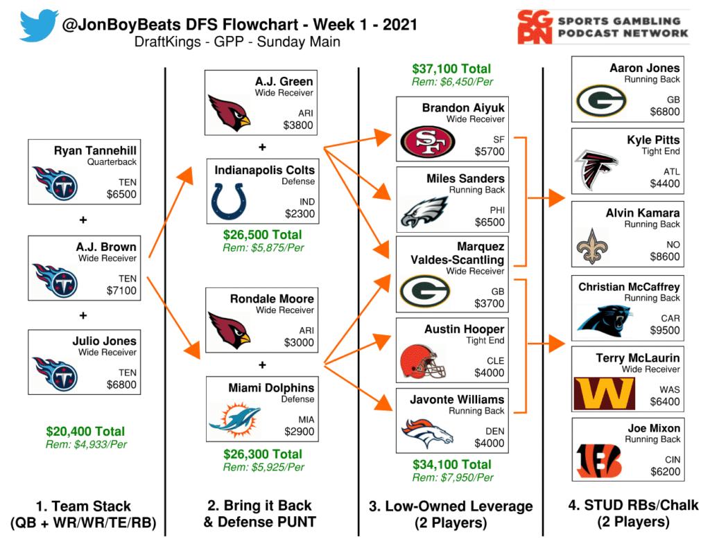 Flowchart NFL Minggu 1 - DraftKings DFS