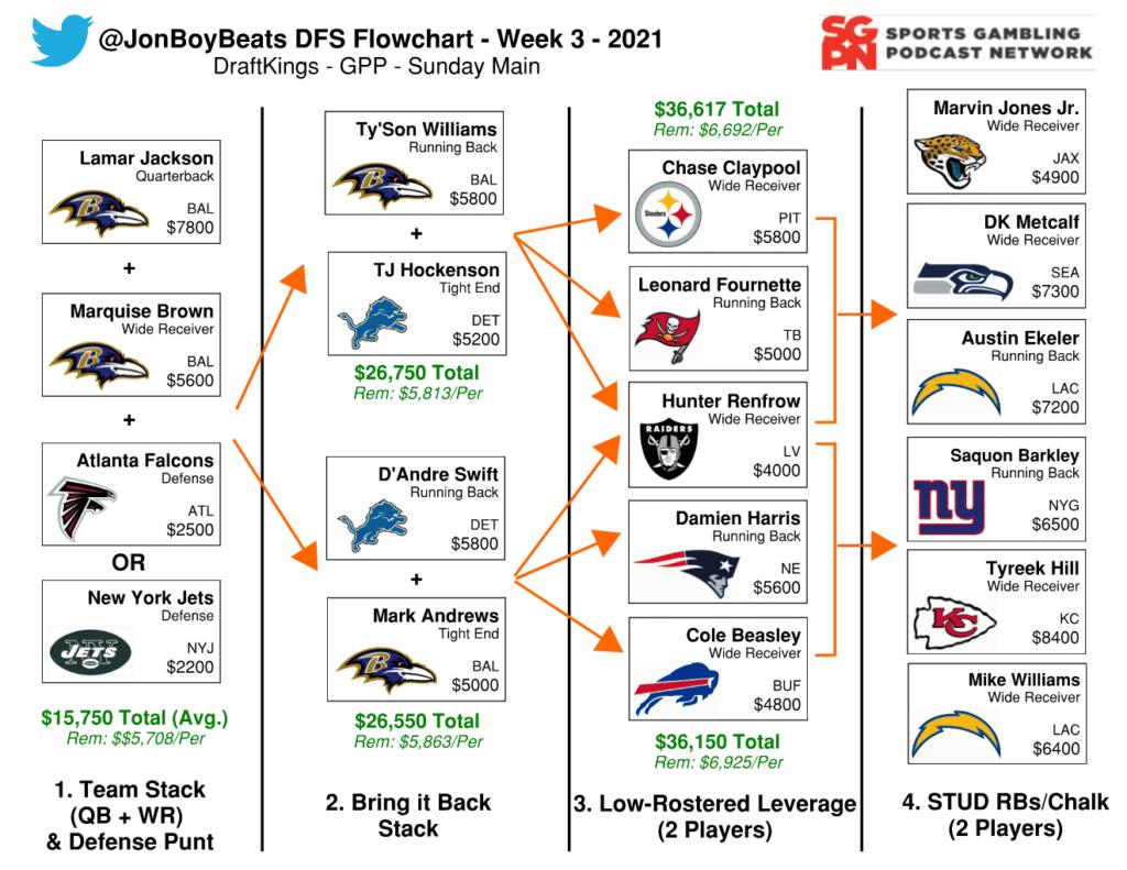 Flowchart NFL Minggu 3 – DraftKings DFS