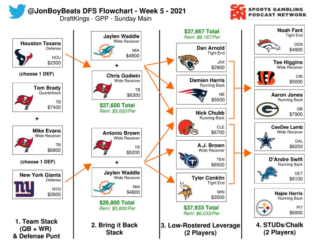 NFL Flowchart Week 5 - DraftKings DFS