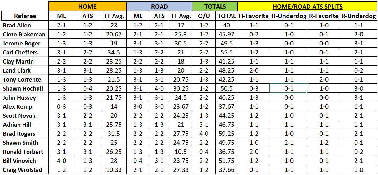 Rekor Wasit NFL 2021